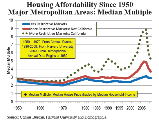 housing prices